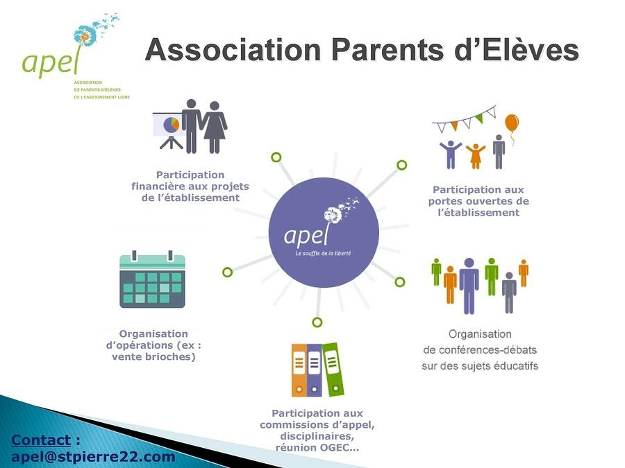 L'Association des Parents d'Elèves (APEL)